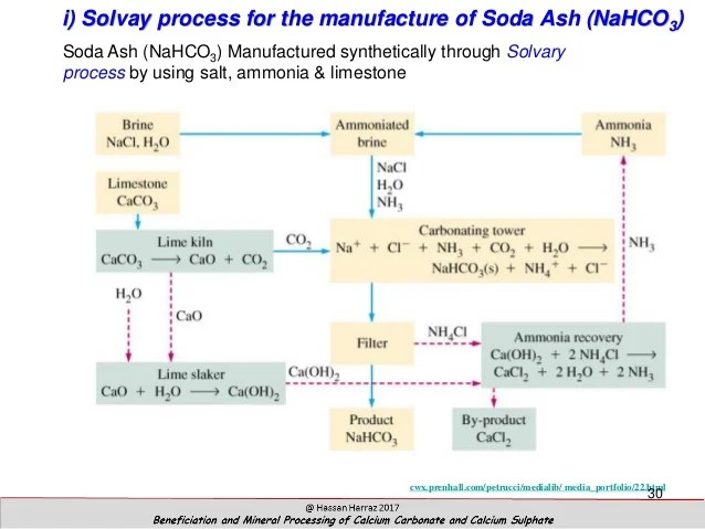Diagram Of Nahco3 Beneficiation And Mineral Processing Of Calcium Carbonate