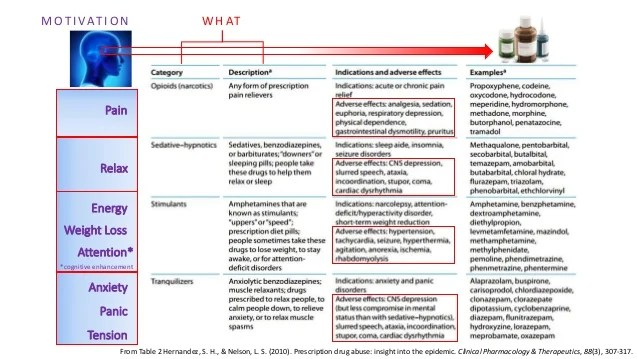 Flip chart also empowered use health consciousness and prescription drugs with speci  rh slideshare