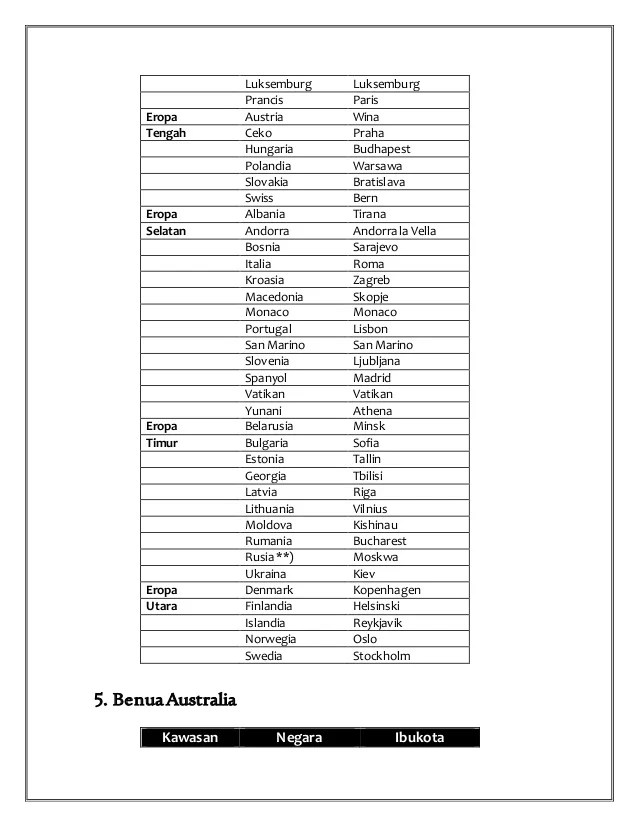 Lengkap! Nama Negara di Benua Eropa Beserta Ibukotanya