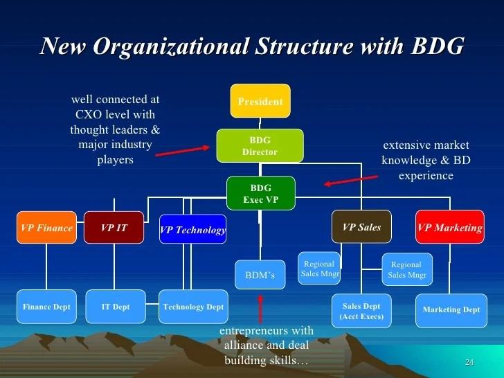 Experience new organizational structure also best practices in business development rh slideshare