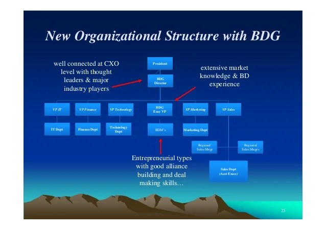 new organizational structure also best practices in business development rh slideshare