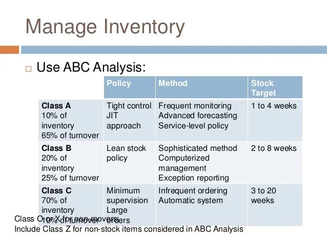Best Practices In Inventory Management