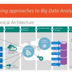 Sap Portal Architecture Diagram Honda Element Wiring Best Practices To Deliver Data Analytics The Business With Power Bi