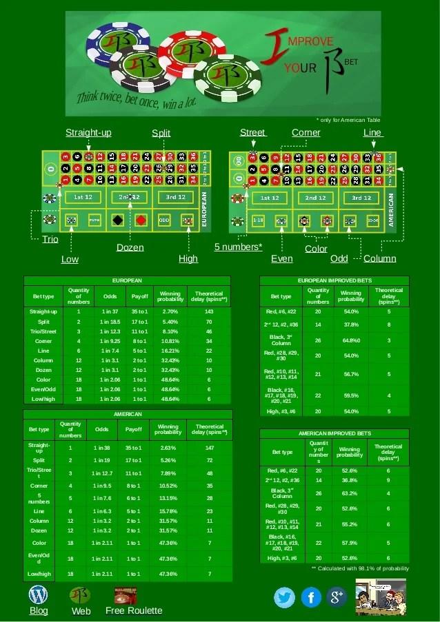 Best roulette cheat sheet