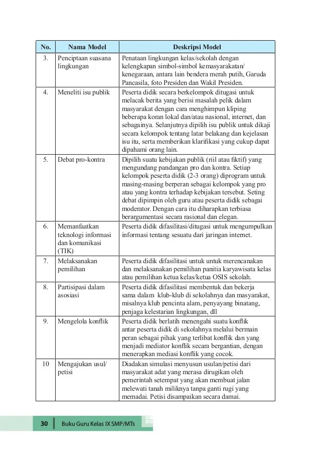 Jawaban Tugas Mandiri 52 Pkn Kelas 9 Guru Ilmu Sosial Cute766