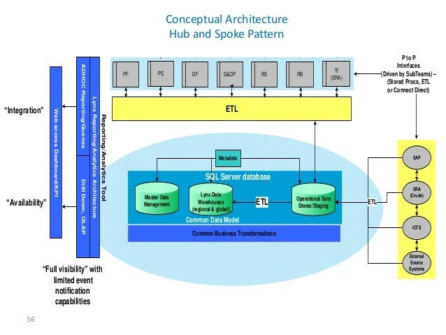 soa architecture context diagram 2003 nissan pathfinder engine bhawani prasad data integration-ppt
