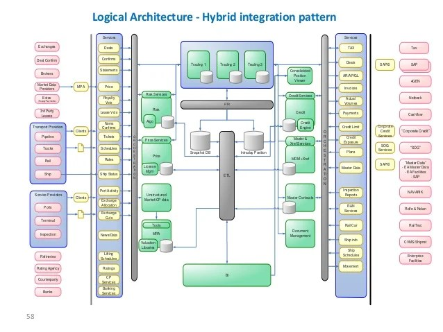 application integration architecture diagram parts of a water lily bhawani prasad data ppt 57 58 logical hybrid