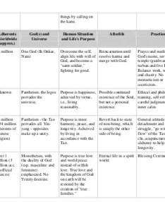World religion chart also seatle davidjoel rh