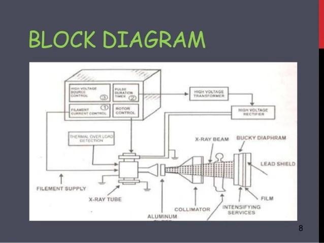 2 zone valve wiring diagram 2001 mitsubishi eclipse radio block of ct scan – readingrat.net