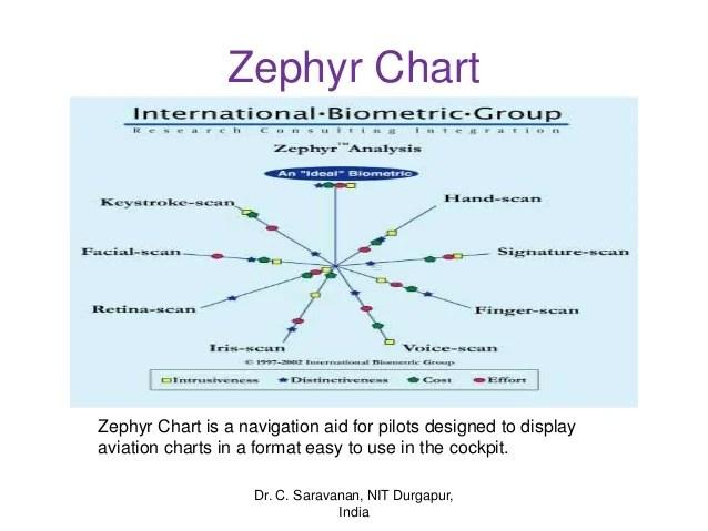 Zephyr chart also biometrics rh slideshare