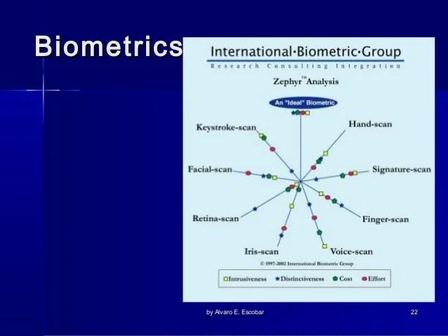 by also biometrics presentation rh slideshare