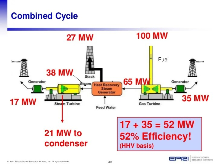 simple cycle power plant diagram club car precedent wiring 21st century coal plants combined