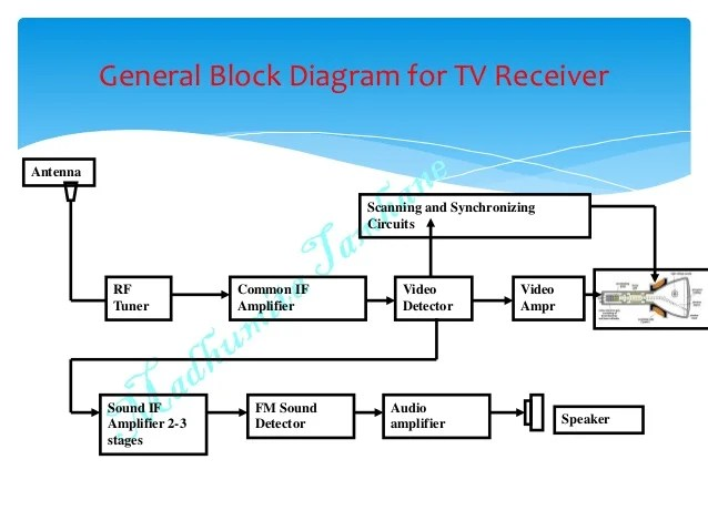 rf transmitter and receiver block diagram 6 pin round trailer plug wiring t v with explanation