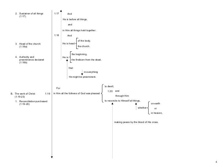 Block Diagrams Colossians (Rev2)
