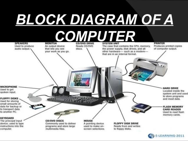what is computer explain with block diagram sony marine radio wiring of a tm schwabenschamanen de rh slideshare net and it architecture
