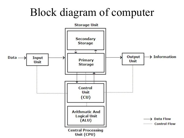 Block diagram of puter, Number system and plements