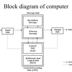 Schematic Diagram Of Computer Components 2016 Dodge Dart Radio Wiring Blog Data Today Tv Repair