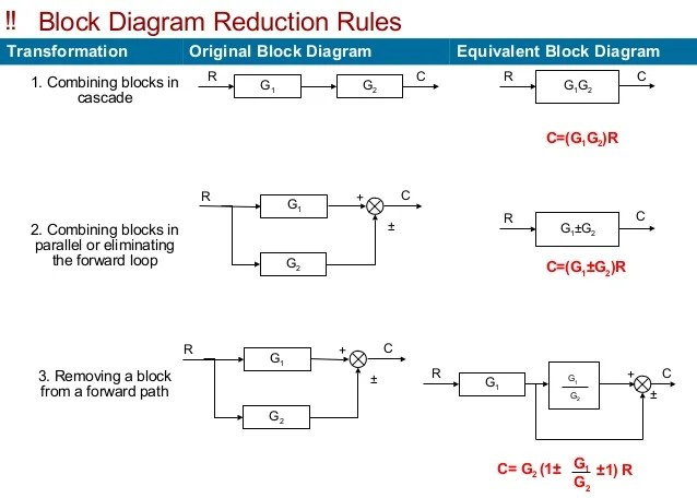 Block Diagram Block Diagram Block Diagrams Functional Block