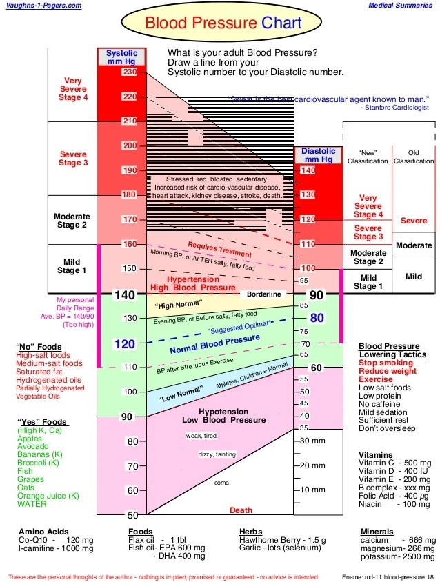 Blood pressure chart fname md also health rh slideshare