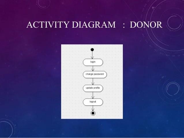 uml component diagram database management application tail lights wiring blood donation ppt
