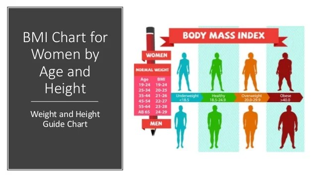 Bmi chart for women by age and height weight guide also rh slideshare