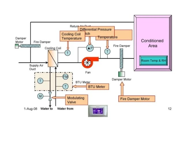 Basic Fire Alarm System Diagram Bms System Basic