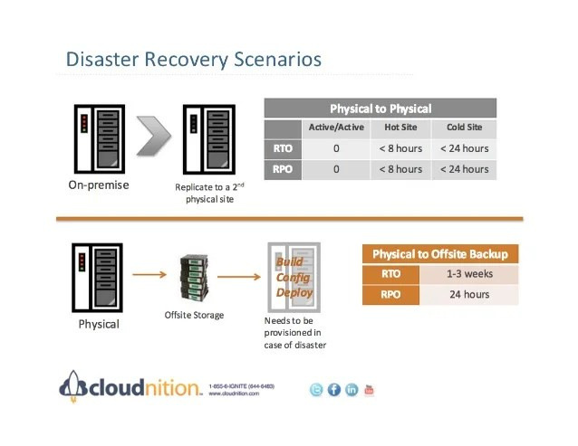 Construction of a Disaster Recovery Plan with Business