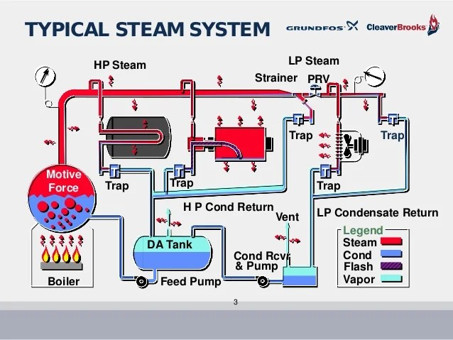 also boiler feed and pump sizing   grundfos july rh slideshare