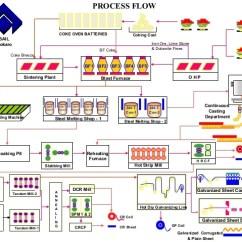 Heil 5000 Wiring Diagram 7 Pin Rv Plug Tempstar Flame Sensor Location Comfortmaker ~ Elsavadorla