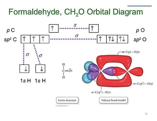 also bonding theories in chemistry rh slideshare