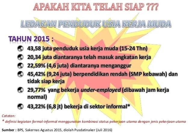 Bonus Demografi Dari Sudut Pandang Ketenagakerjaan 2016