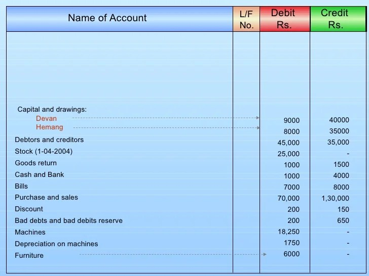 Book Keeping For Std 12 Commerce