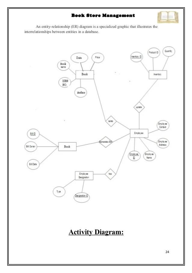 er diagram of online bookstore