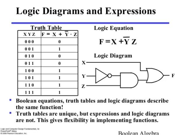 boolean algebra and logic gates pdf