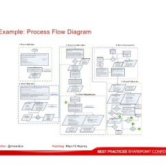 Sharepoint Flow Diagram 3 Gang Light Switch Wiring Australia How To Best Gather Requirements For Projects