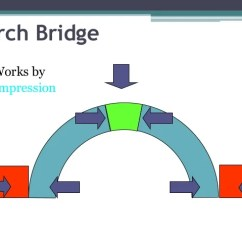 Keystone Arch Diagram Single Phase Meter Wiring Bridge Construction