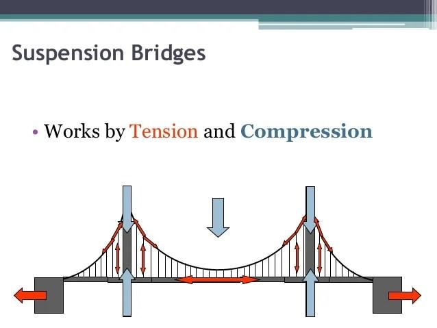 keystone arch diagram direct tv genie bridge construction