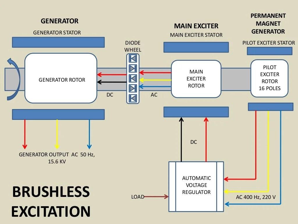 Change Generator To Alternator Wiring Diagram Brushless Excitation