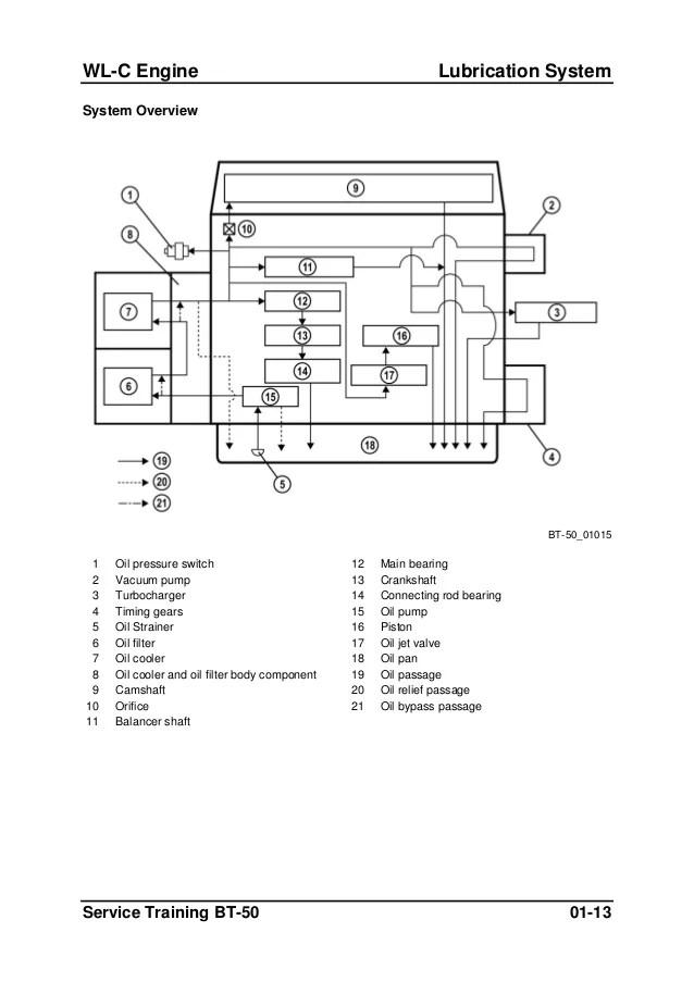 2010 mazda bt 50 radio wiring diagram