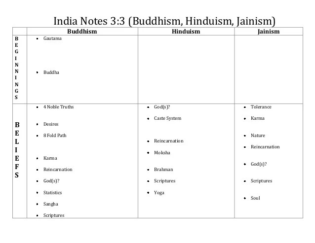 Jainism Hinduism And Buddhism Venn Diagram For Basic Guide Wiring