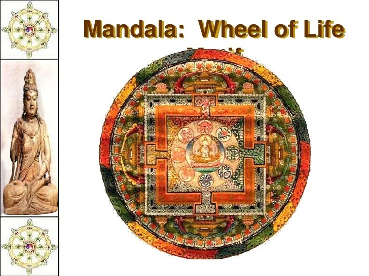 Types Buddhist Mandala