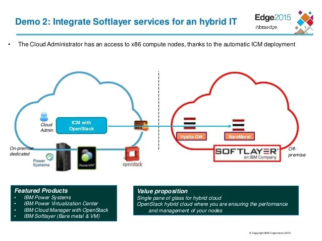 Build An Hybrid Cloud On IBM Power Systems And IBM Softlayer