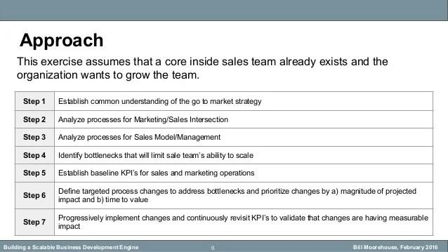 Inside Sales Building A Scalable Business Development Engine