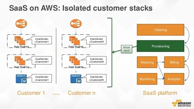 saas architecture diagram rat thymus anatomy building and growing on aws for partners