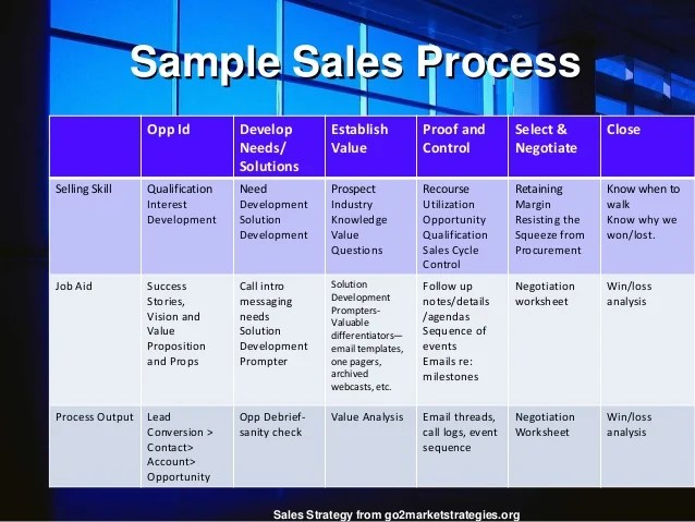 Beaufiful Sales Process Template Images Gallery The