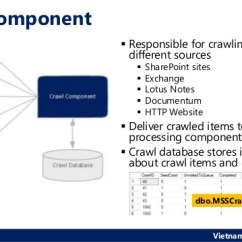 Sharepoint 2013 Components Diagram Trailer Brake Wiring 7 Way Australian Standard Building A Scalable Search Architecture In Share Point Vietnam User Group 6 Crawl Component