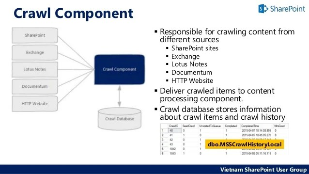 sharepoint 2013 components diagram 3 speed ceiling fan switch wiring building a scalable search architecture in share point vietnam user group 6 crawl component