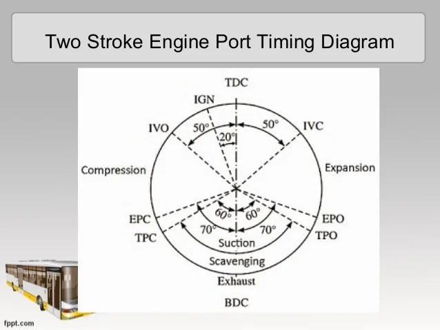 valve timing diagram for 4 stroke diesel engine sv650 uk wiring of a cycle compression toyskids co building compressed air driven generator 2 how an automotive works