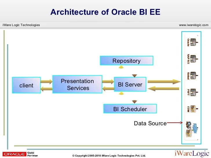 obiee architecture diagram science diagrams of class 10 building oracle biee (obiee) reports, dashboards
