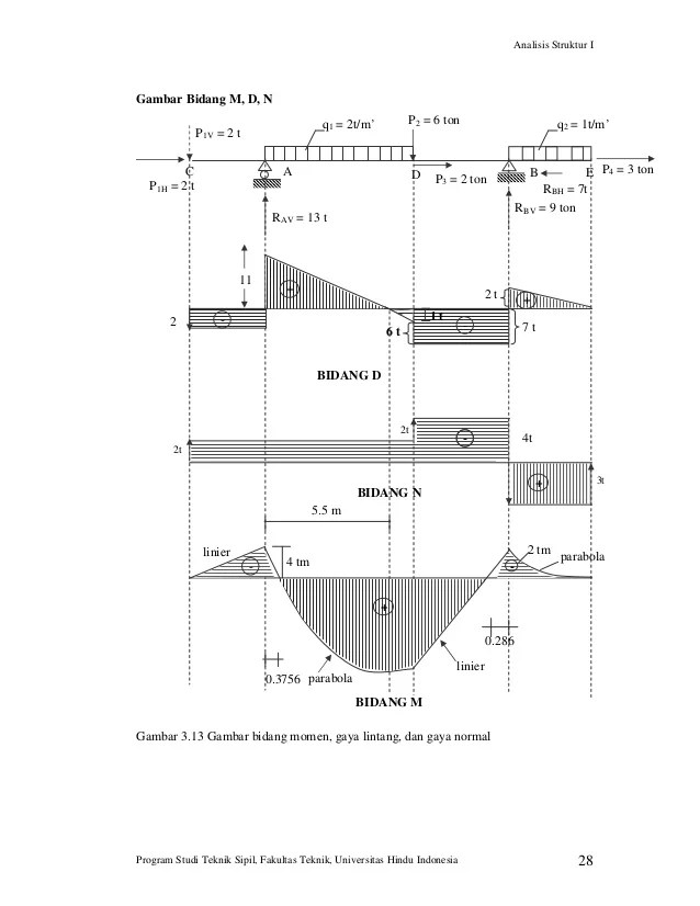 Cara Menghitung Beban Merata : menghitung, beban, merata, Contoh, Mekanika, Teknik, Beban, Merata, Barisan